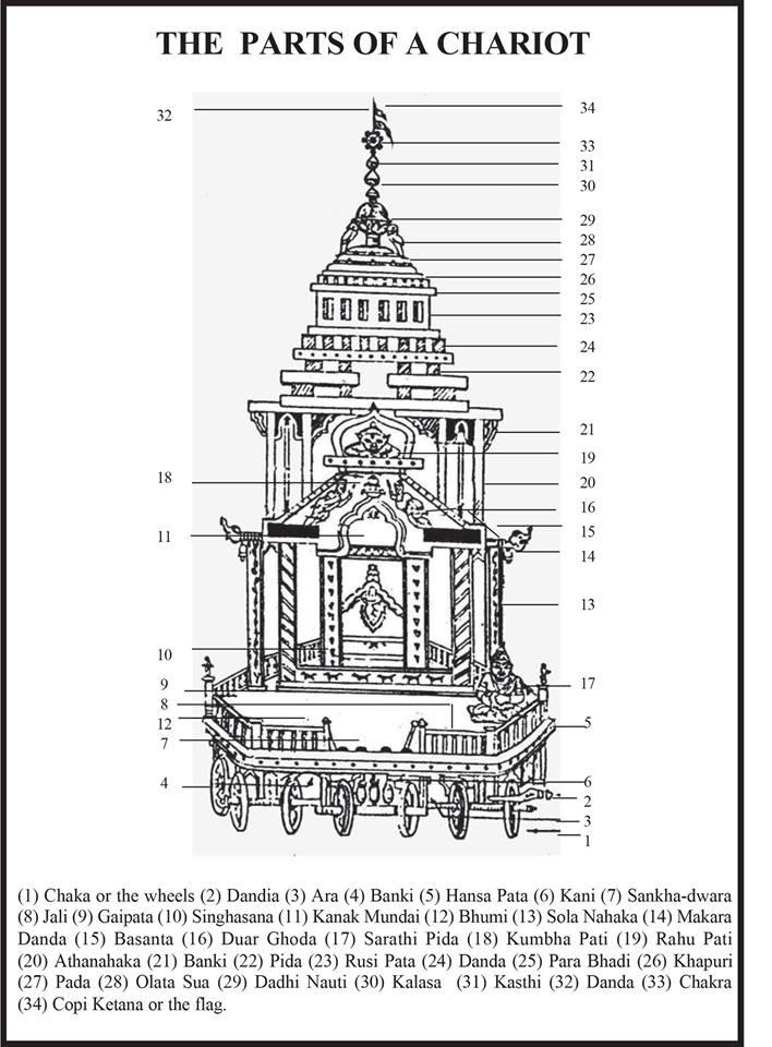 puri jagannath rathyatra chariot parts bbsrbuzz