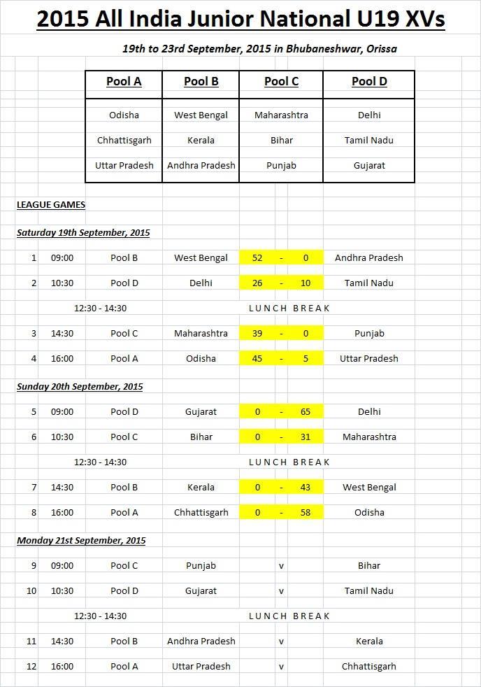 Rugby odisha chattisgarh score line bhubaneswar buzz