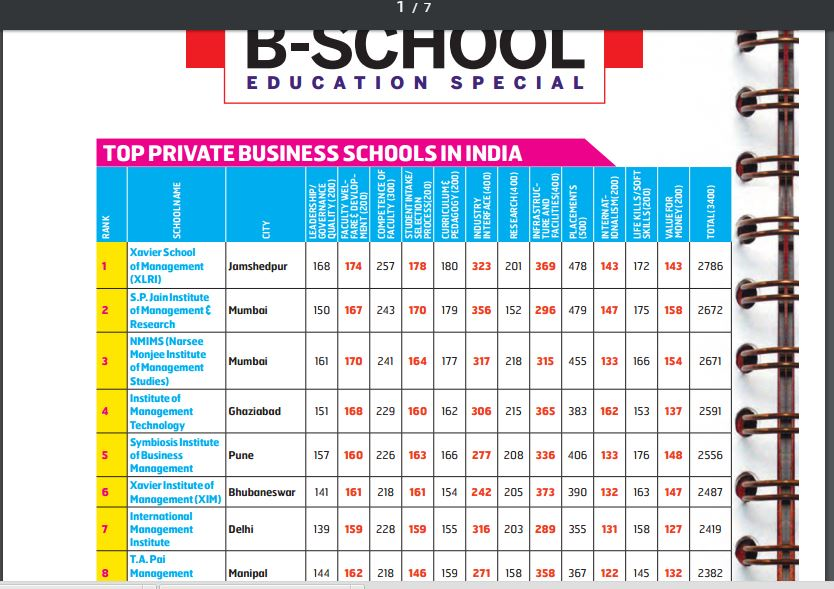 XIMB ranked 6th bhubaneswar buzz
