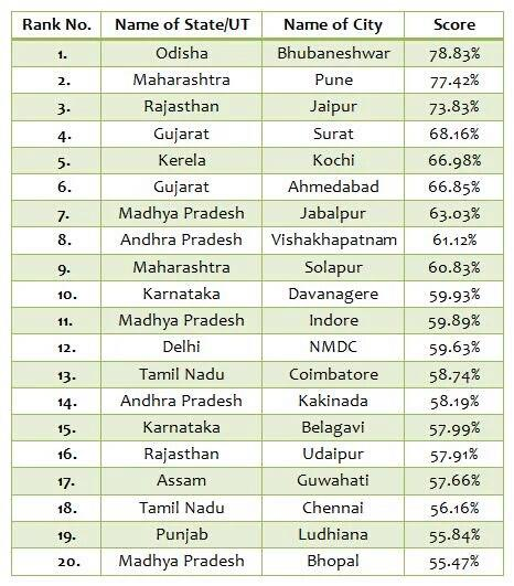 Awesome To See Bhubaneswar Top The List Of Smart Cities Released By Center Bhubaneswar Buzz