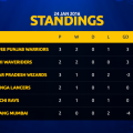 hockey india league standings