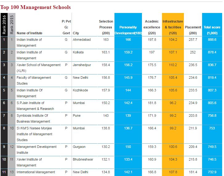 XIMB bhubaneswar top 10 business school outlook