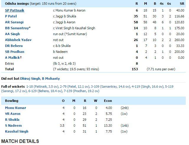 odisha t20 innings