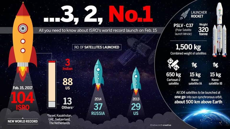 ISRO satelite