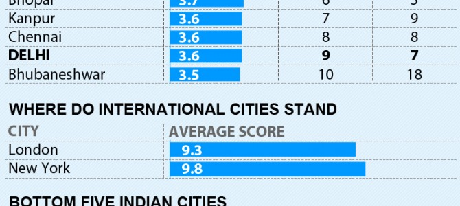 Bhubaneswar biggest gainer in Annual City Governance ranking, jumps from 18th to 10th spot