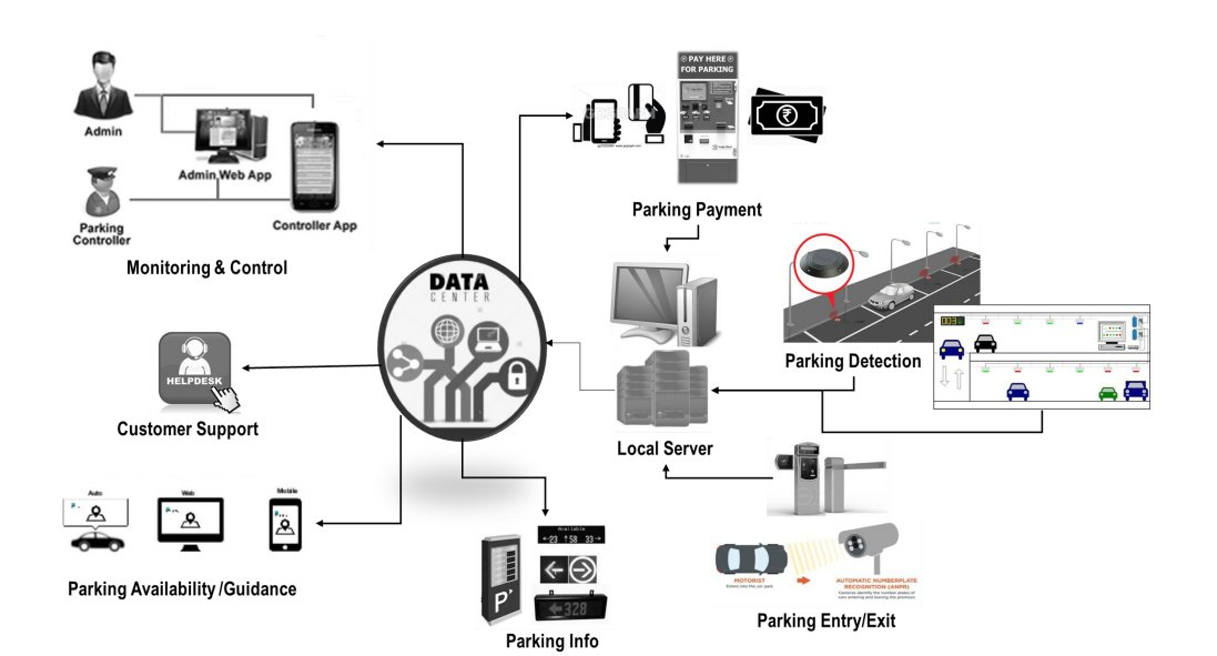 Smart parking management system bhubaneswar buzz2