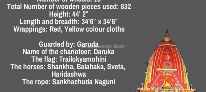 #RathaJatra : How much do you know about Unique Characteristics of Each Ratha? Don't miss this