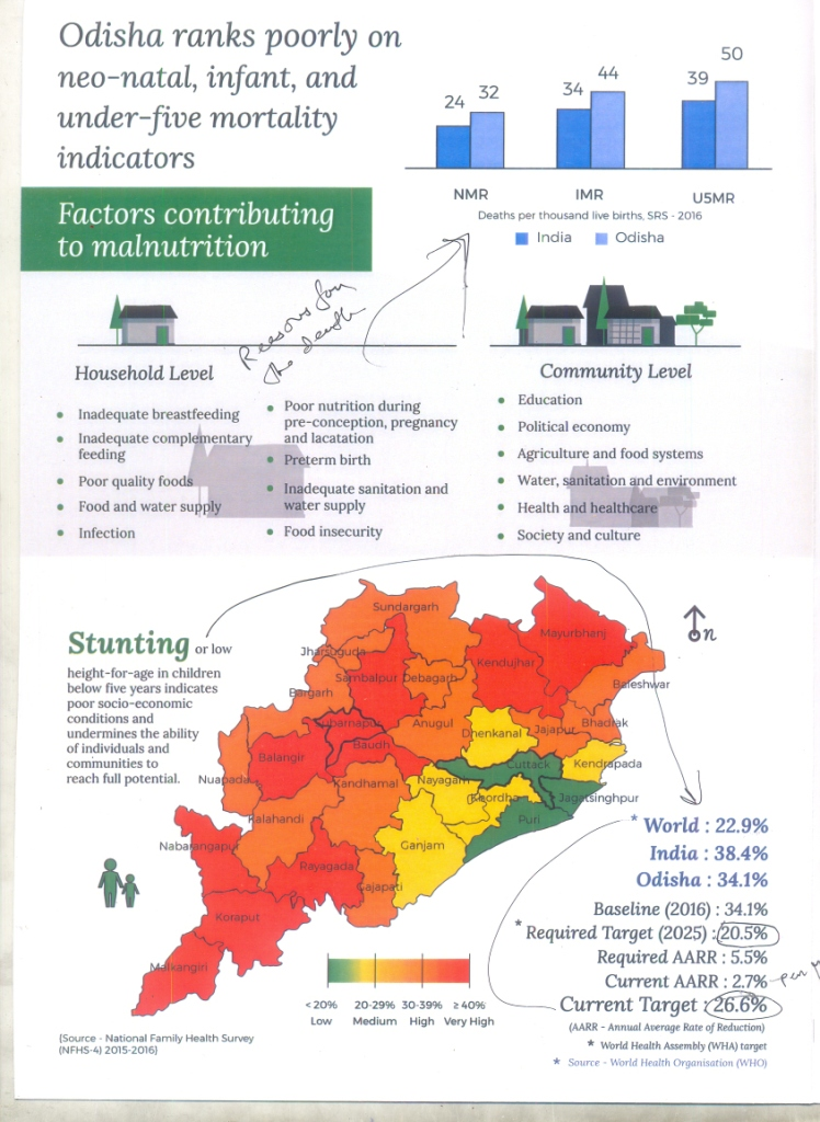 Sdrc Launches Infographic On Nutrition Story Of Odisha Target Seems Unachievable Bhubaneswar