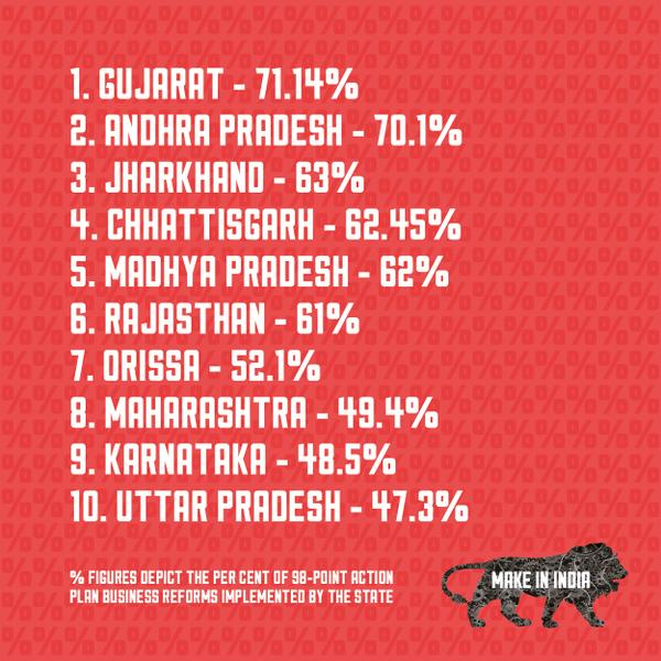 Rank of business of state in india