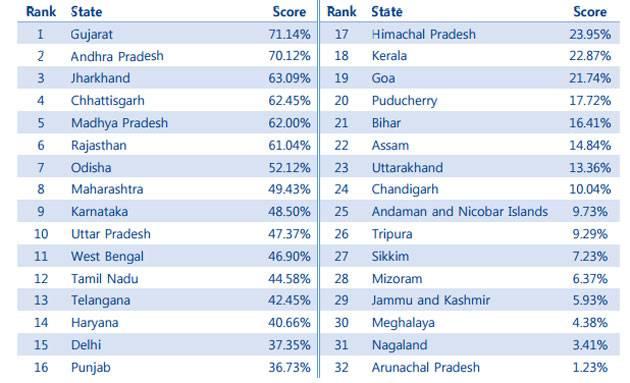 state ranks