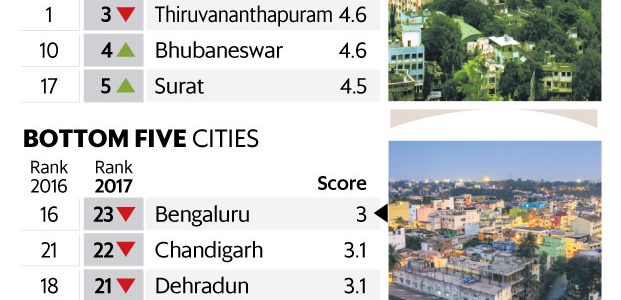 Pune tops, while Bhubaneswar ranks 4th in India in terms of urban governance among 23 Indian cities